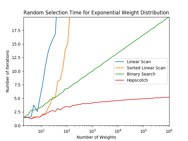 Plot of performance with exponential distribution weights
