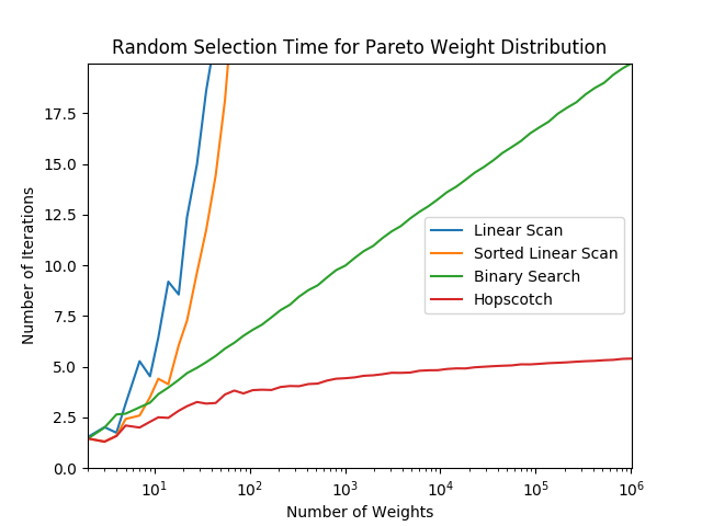 Plot of performance with pareto-distribution weights